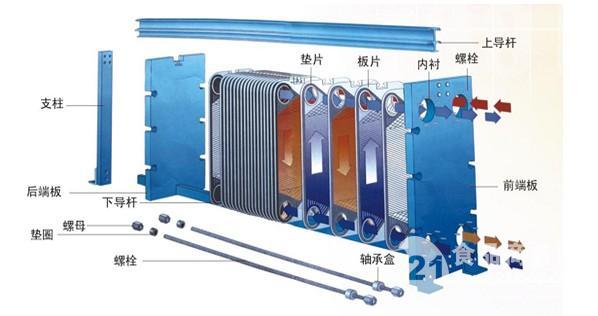 板式换热器的结构及换热原理决定了其具有结构紧凑