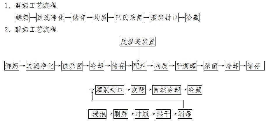 科技吧生产线工艺流程_西安中国_谷恩鲜奶cadv科技怎么时标注图片