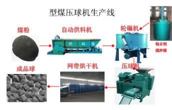 先进节能高效洁净煤专用带式干燥机|烘干机
