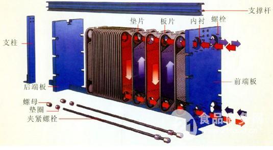 板式换热器是由框架,传热板片组及夹紧螺栓等主要部件组成.图片