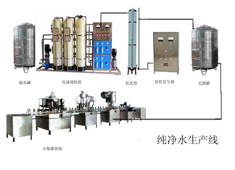 纯水、矿泉水生产线