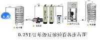 0.25t/0.5t/1t反渗透纯净水处理设备