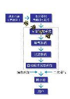 西安饮用水处理设备 西安生活饮用水处理设备