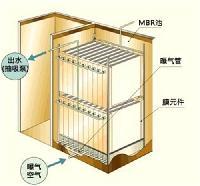 一体化生活污水处理设备MBR